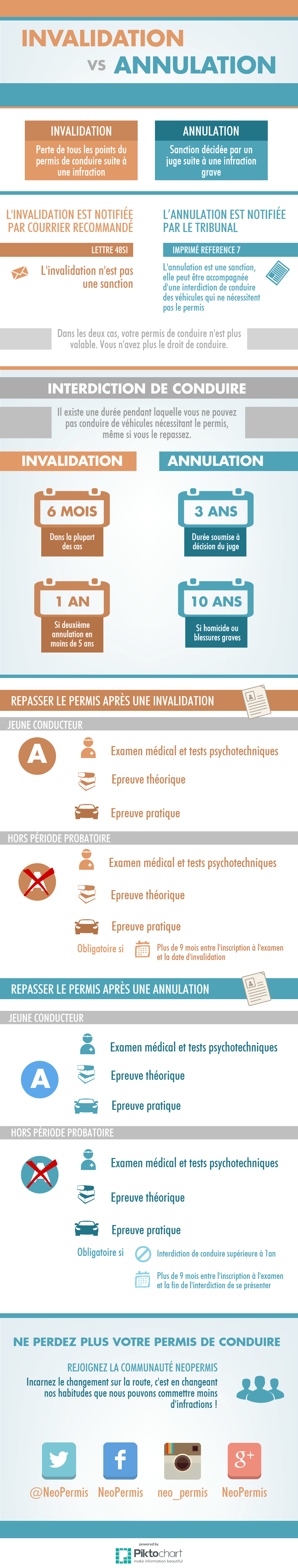 annulation-vs-invalidation